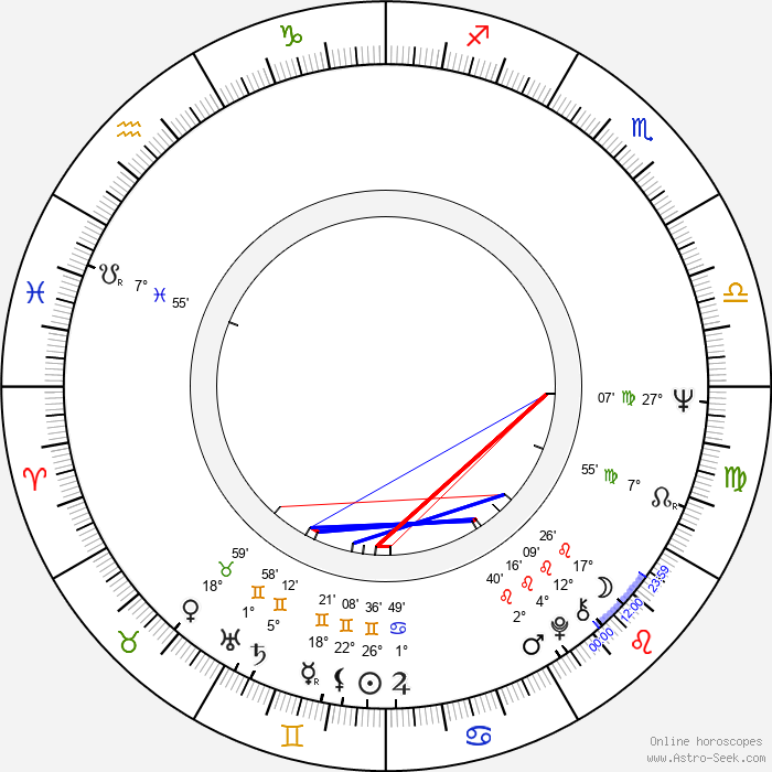 Ana Rosa - Birth horoscope chart