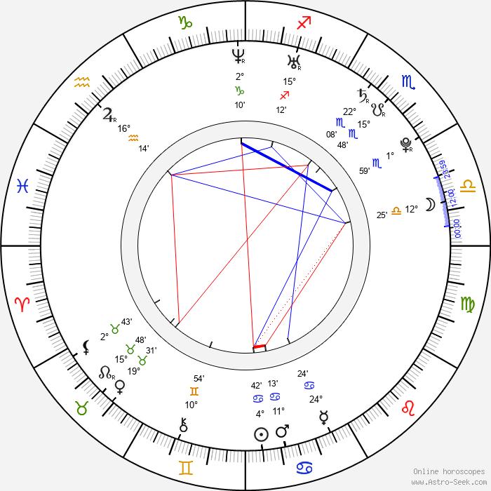 Ana Ularu - Birth horoscope chart