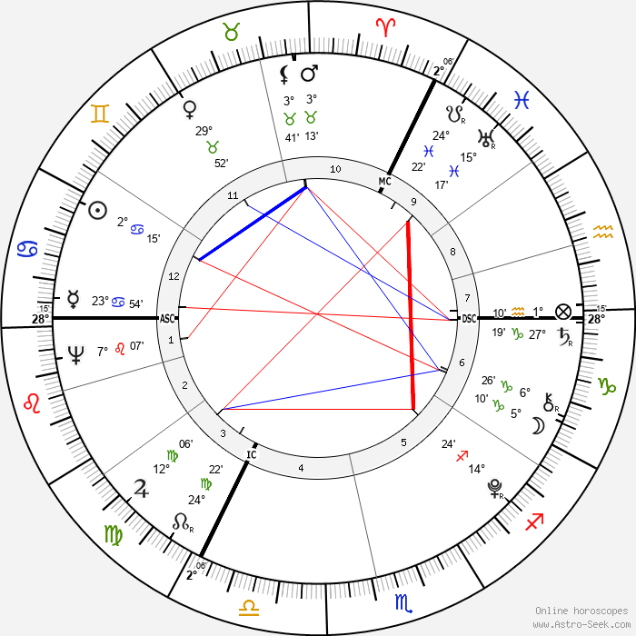 Anacharsis Cloots - Birth horoscope chart