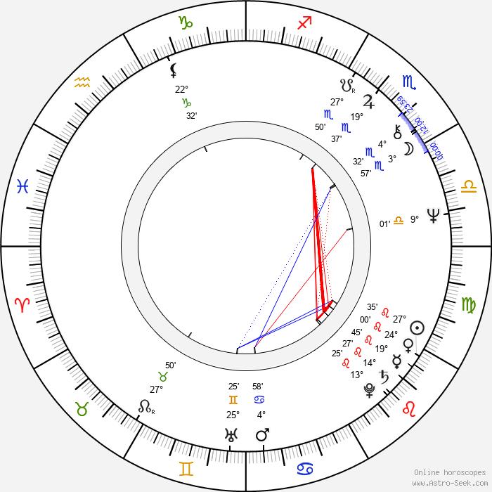 Anait Topchyan - Birth horoscope chart
