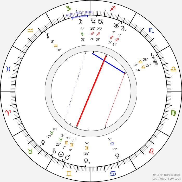Anand Tiwari - Birth horoscope chart