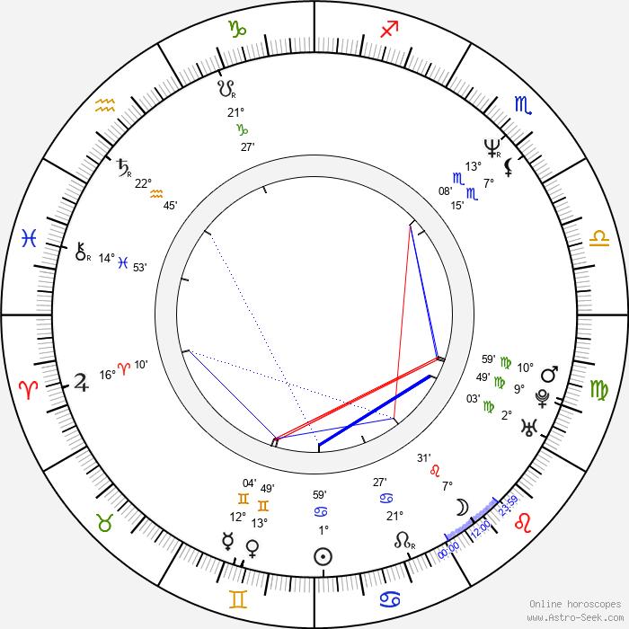 Anand Tucker - Birth horoscope chart