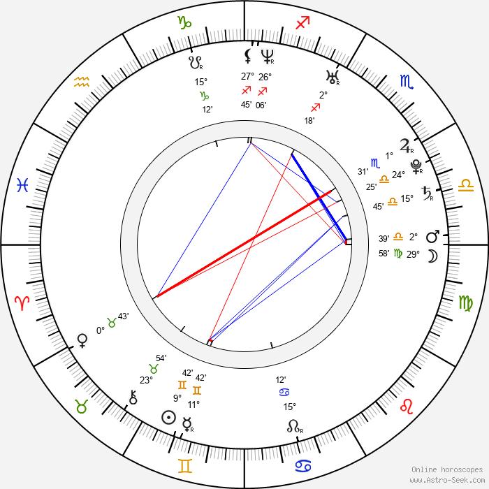 Ananda Everingham - Birth horoscope chart