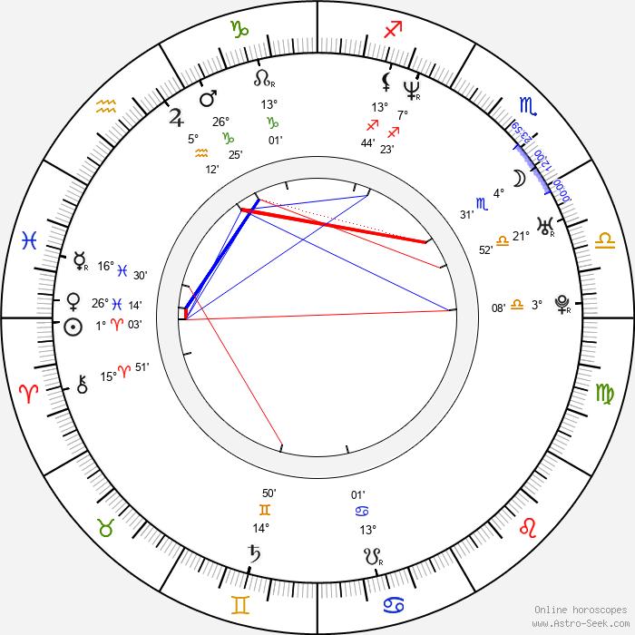Ananda Lewis - Birth horoscope chart