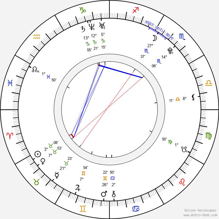Anastasia Baranova - Birth horoscope chart