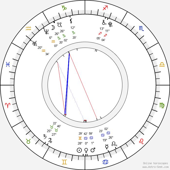 Anastásia Chocholatá - Birth horoscope chart