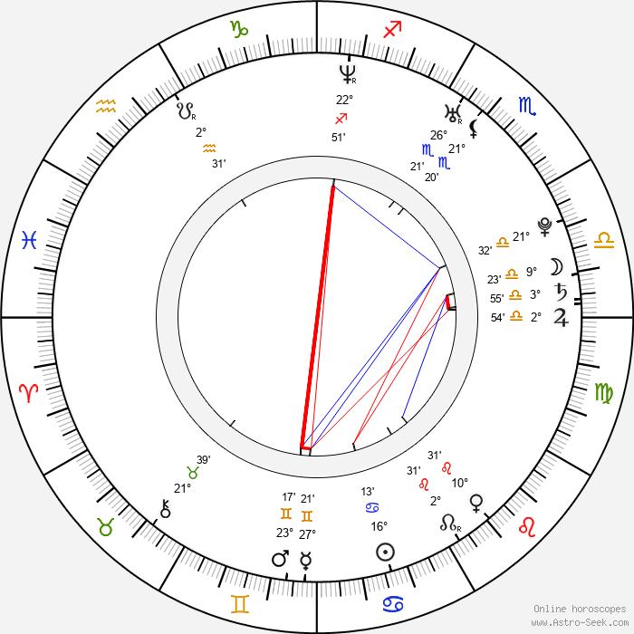 Anastasia Myskina - Birth horoscope chart