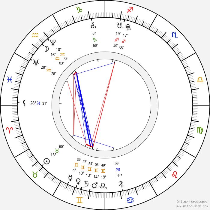 Anastasia Petryk - Birth horoscope chart