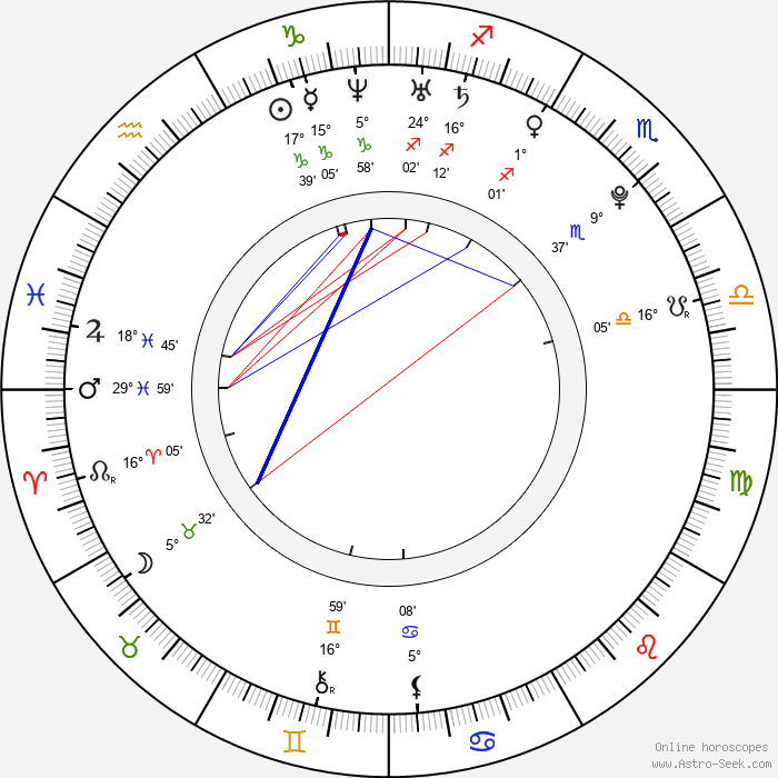 Anastasios Soulis - Birth horoscope chart