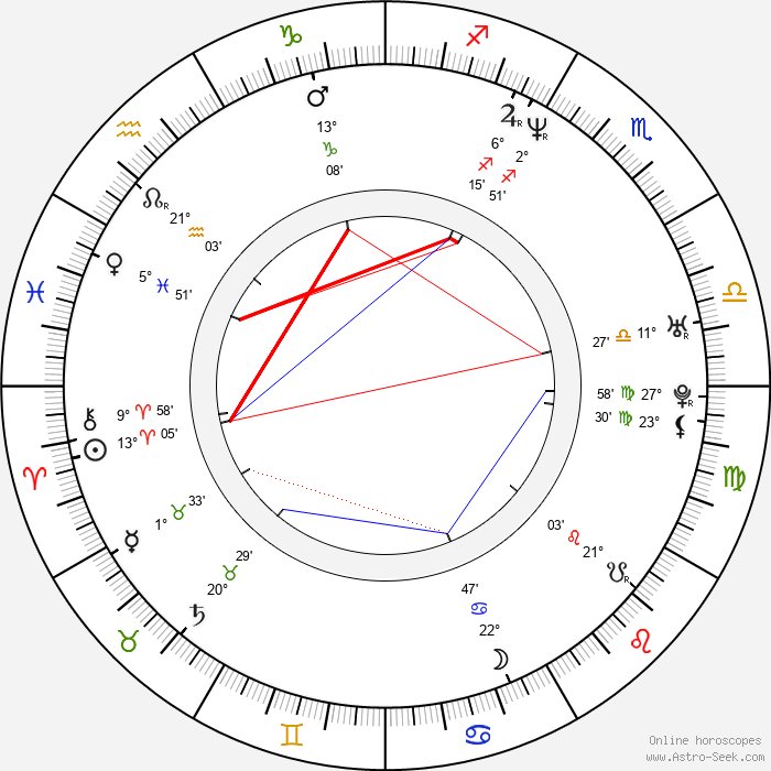 Anastasiya Zavorotnyuk - Birth horoscope chart
