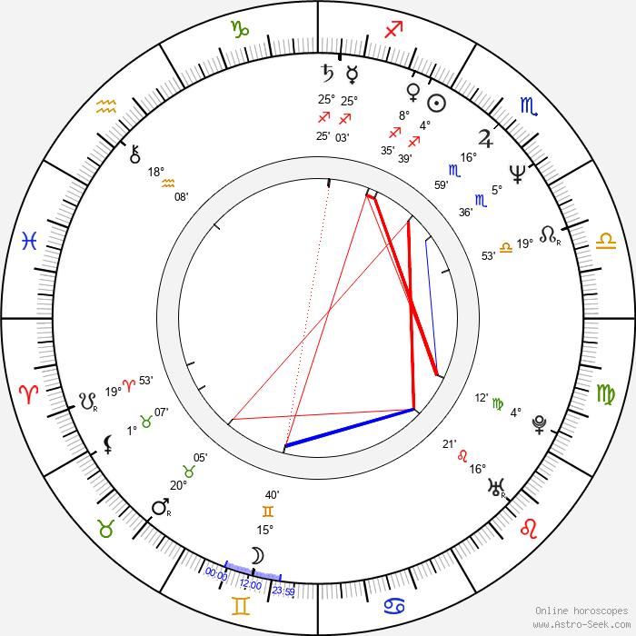 Anat Atzmon - Birth horoscope chart