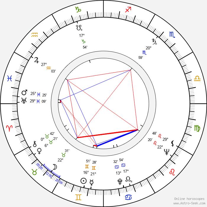 Anatol Vieru - Birth horoscope chart