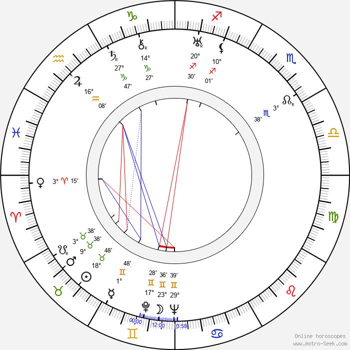 Anatole Litvak - Birth horoscope chart