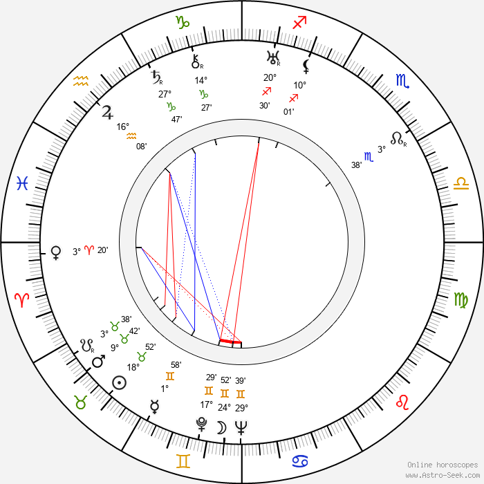 Anatole Litvak - Birth horoscope chart