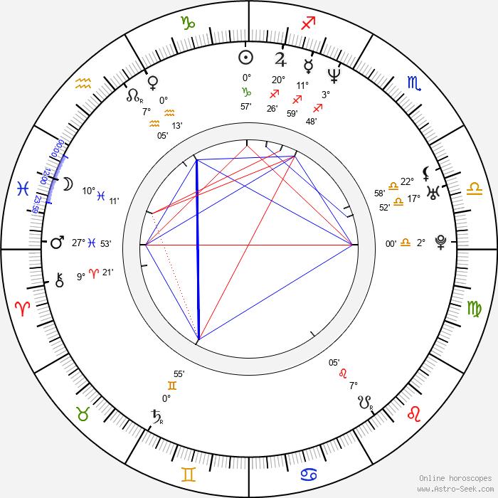 Anatole Taubman - Birth horoscope chart