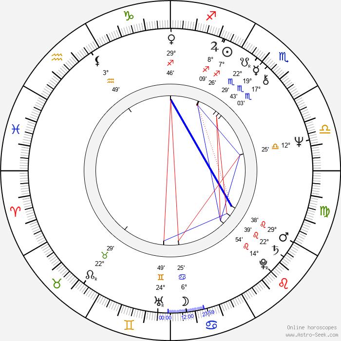 Anatoli Guzenko - Birth horoscope chart