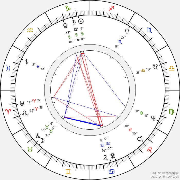 Anatoli Kuznetsov - Birth horoscope chart