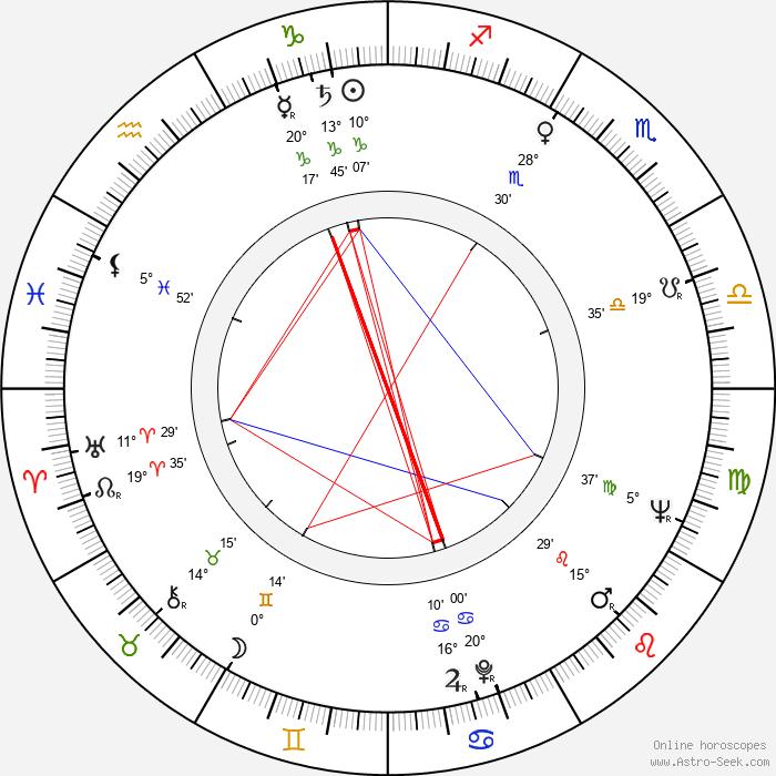 Anatoli Romashin - Birth horoscope chart