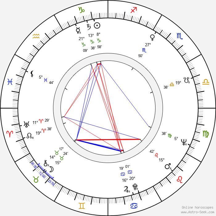 Anatoliy Kuznetsov - Birth horoscope chart