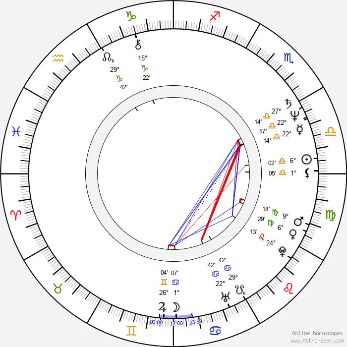 Anatoliy Mateshko - Birth horoscope chart