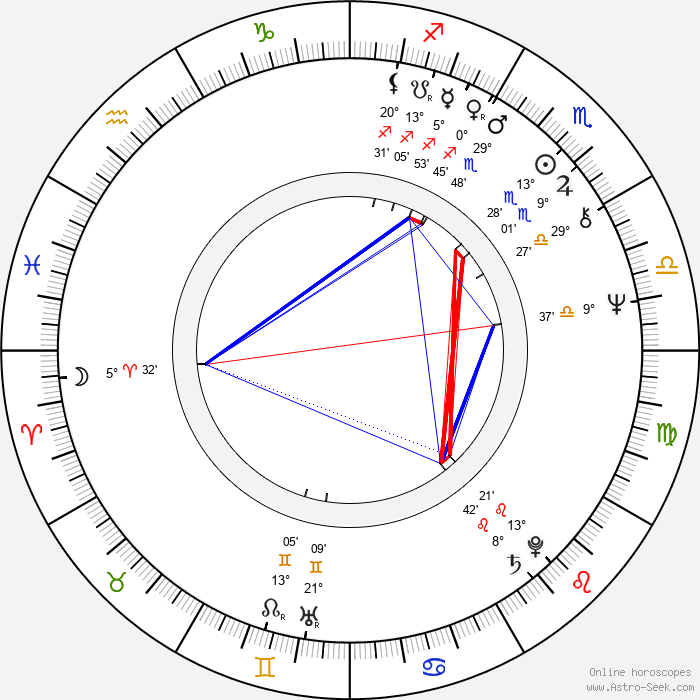 Anatoliy Vasilev - Birth horoscope chart