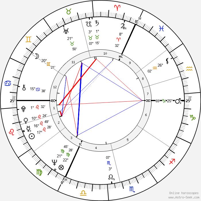 Anatoly Kashpirovsky - Birth horoscope chart