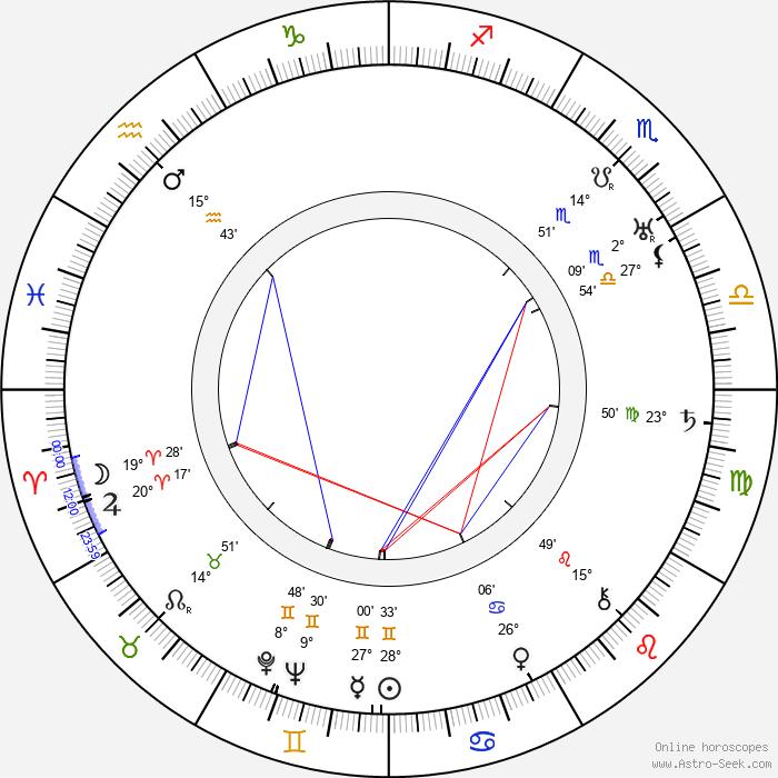 Anči Pírková - Birth horoscope chart