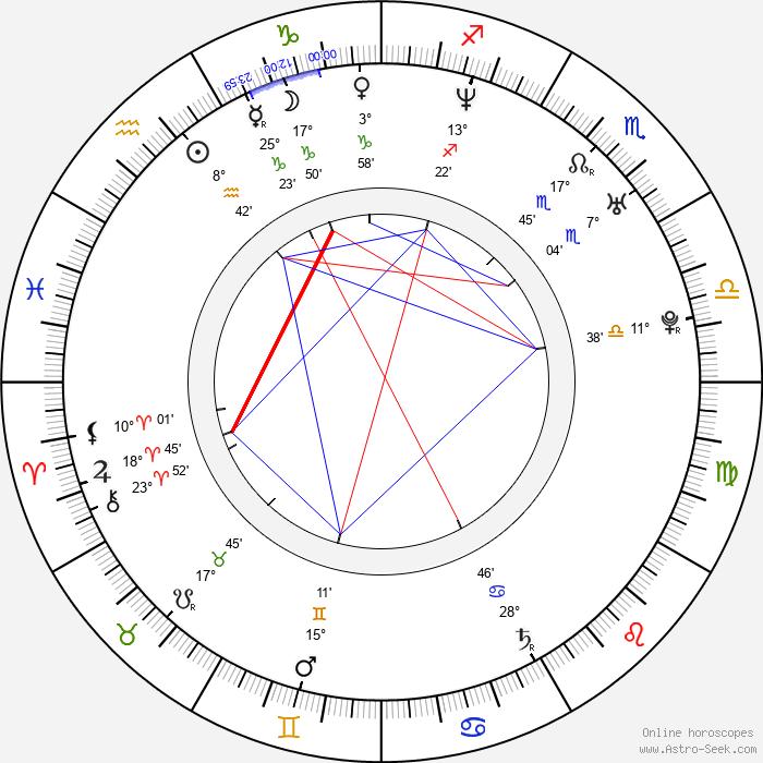 Anders Baasmo Christiansen - Birth horoscope chart