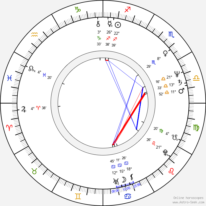 Anders Bircow - Birth horoscope chart