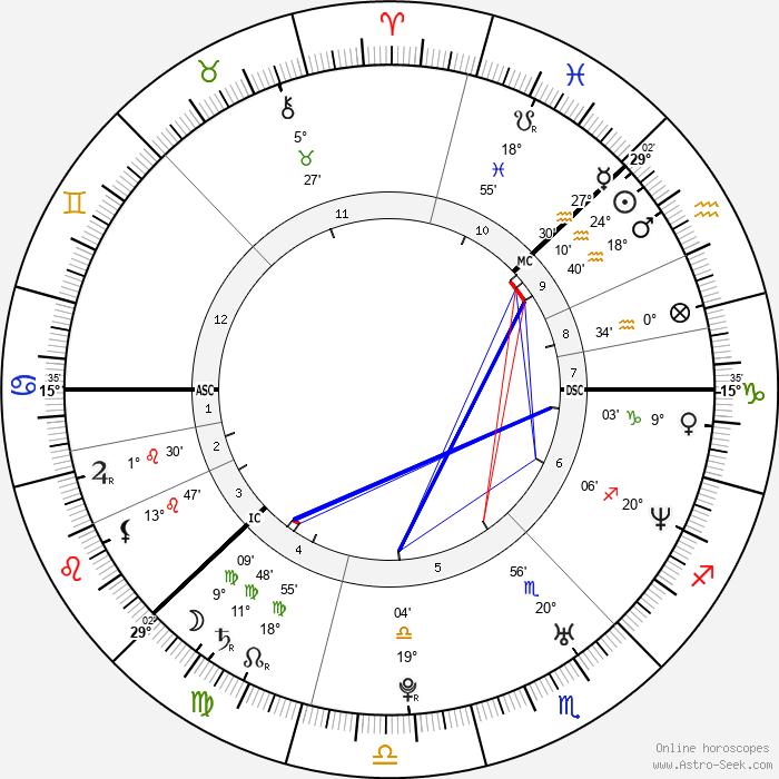 Anders Breivik - Birth horoscope chart