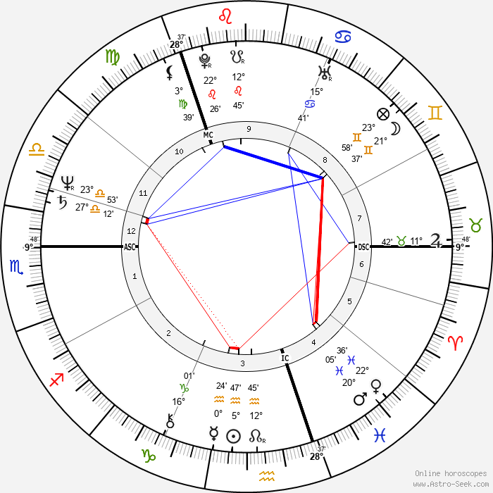 Anders Fogh Rasmussen - Birth horoscope chart