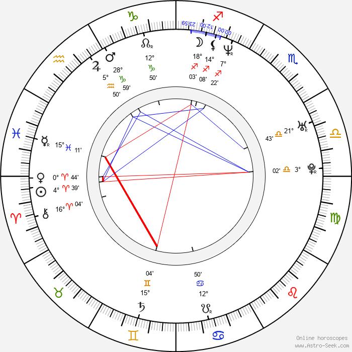 Anders Fridén - Birth horoscope chart