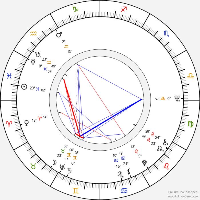 Andor Lukáts - Birth horoscope chart