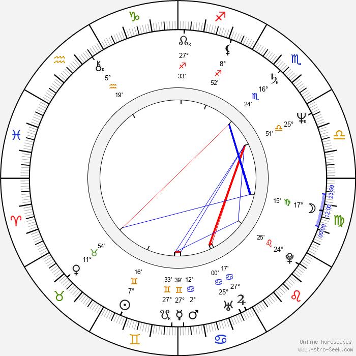 Andor Szilágyi - Birth horoscope chart