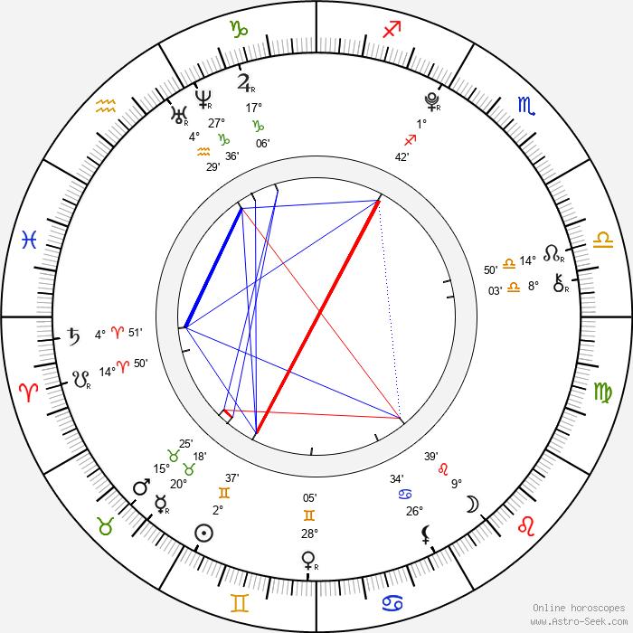 Andra Maria Margineanu - Birth horoscope chart