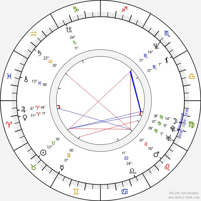 András Hajós - Birth horoscope chart