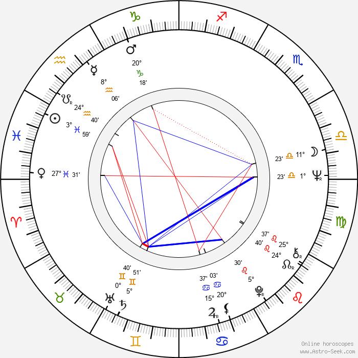 András Kozák - Birth horoscope chart