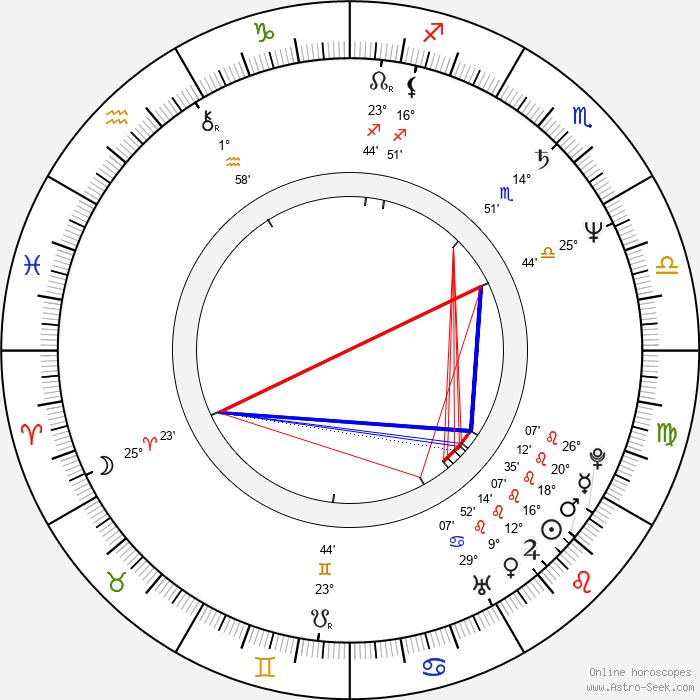 András Laár - Birth horoscope chart