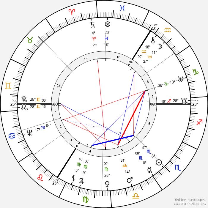Andre Alfred Dumas - Birth horoscope chart
