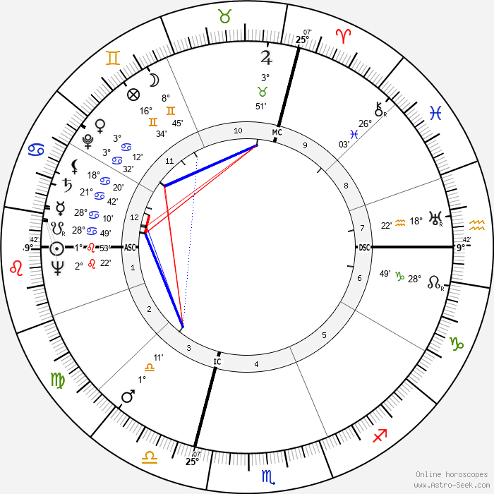André Allemand - Birth horoscope chart