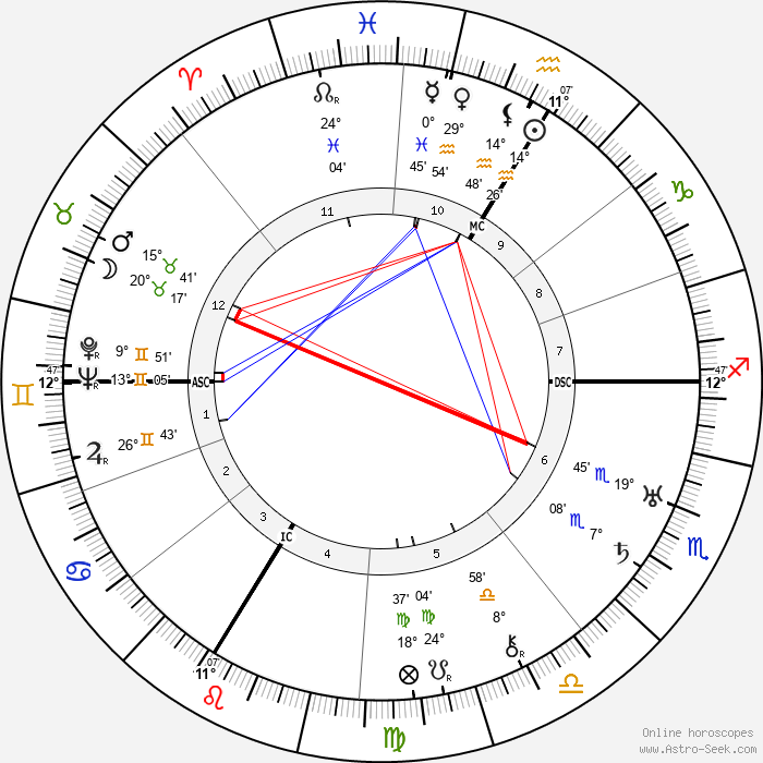 André Beaudin - Birth horoscope chart