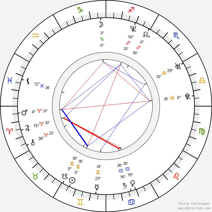 André Benjamin - Birth horoscope chart