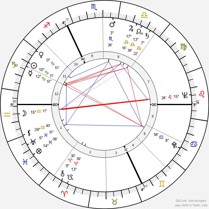 Andre Bergeron - Birth horoscope chart