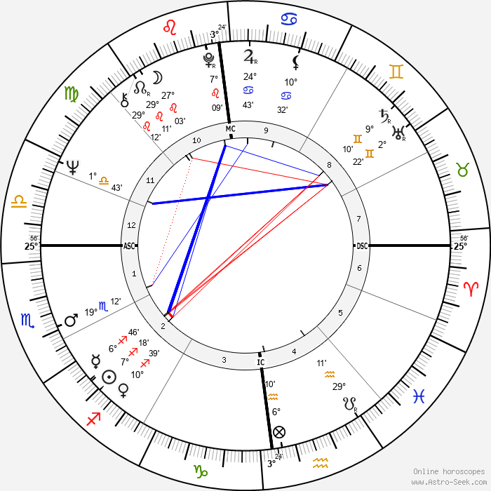 André Brahic - Birth horoscope chart