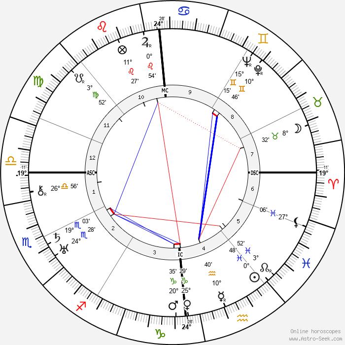 André Breton - Birth horoscope chart
