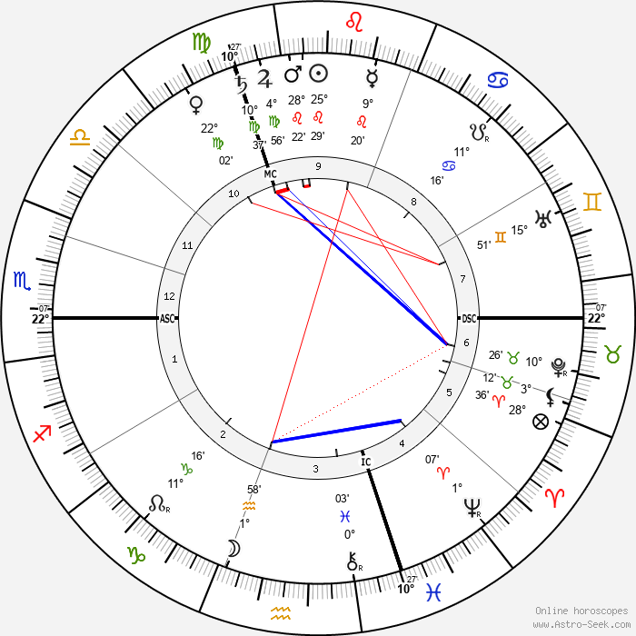 André Calmettes - Birth horoscope chart