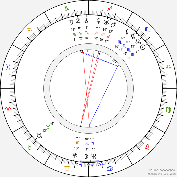 André Cerf - Birth horoscope chart