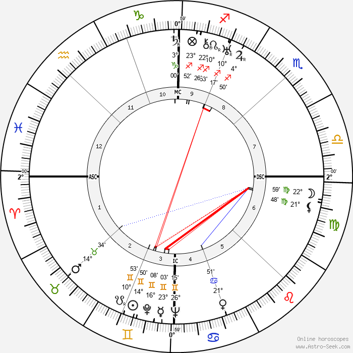 André Chamson - Birth horoscope chart