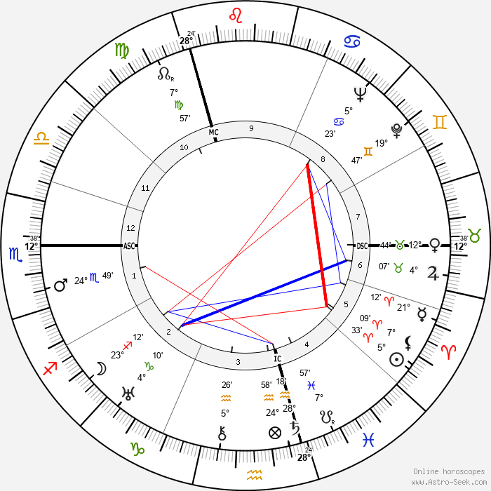 André Cluytens - Birth horoscope chart
