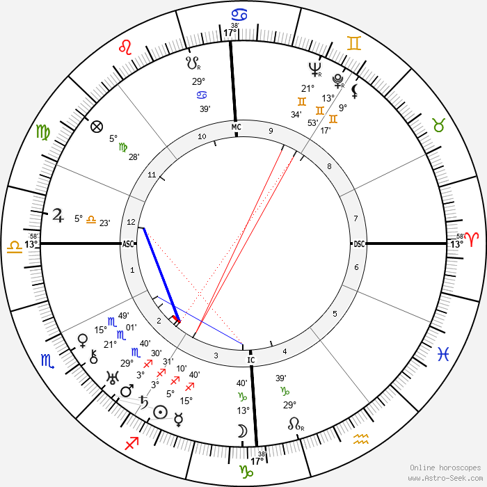 Andre Couder - Birth horoscope chart